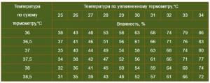 tablitsa-izmereniya-vlazhnosti-v-inkubatore