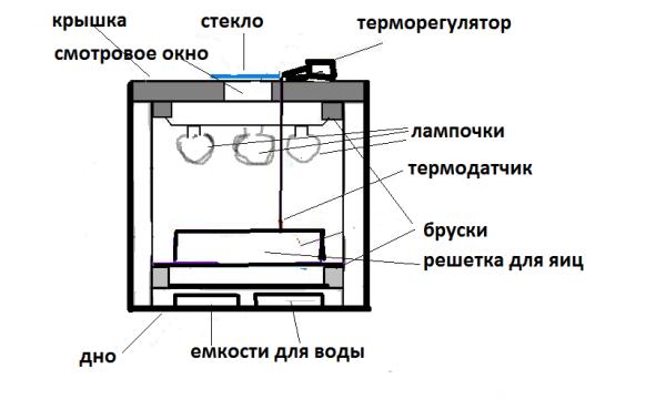 Поворотное устройство для инкубатора своими руками фото 799